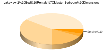Pie Chart showing breakdown of master bedroom sizes in Chicago Lakeview 2 bedroom apartments